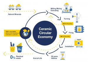 Esquema de economia circular na produção de isoladores cerâmicos